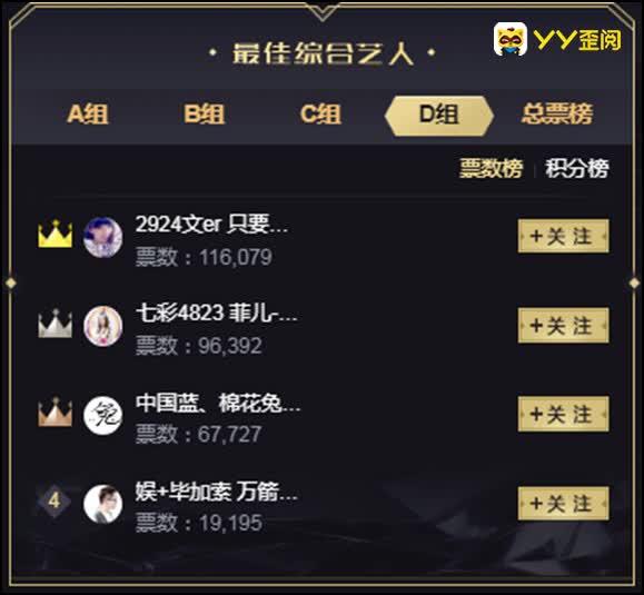 综合分组12强晋级名单!