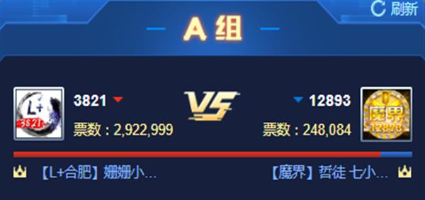 316万票!L+遇魔界爆发大战获胜