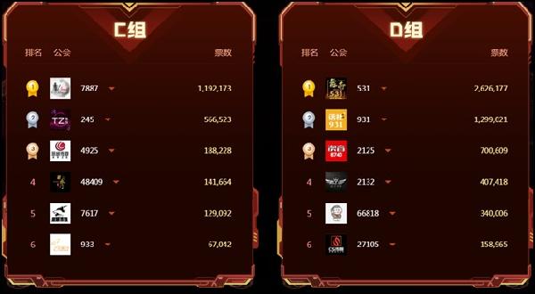 YY周刊:预选赛12天激战总结!