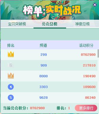 实力神豪199助力299拔得头筹!