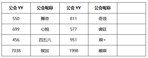 2020年度盛典公会赛分组名单